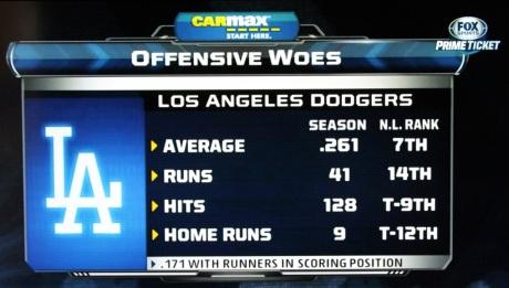 Dodger Woes